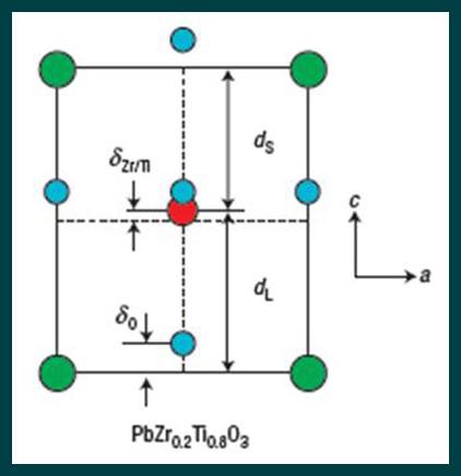Ferroelectric materials